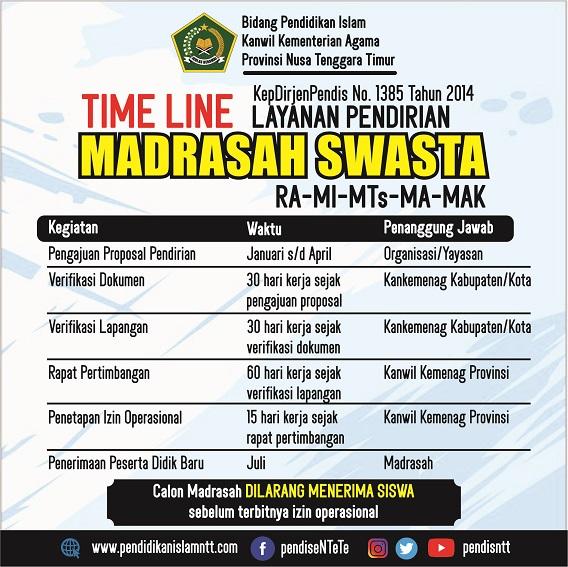 Time Line Pendirian Madrasah - Copy